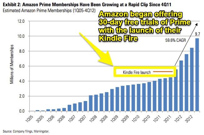 Screenshot showing graph of amazon prime memberships