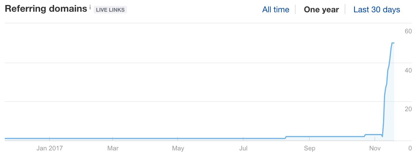 "Screenshot showing ""referring domains"" graph"