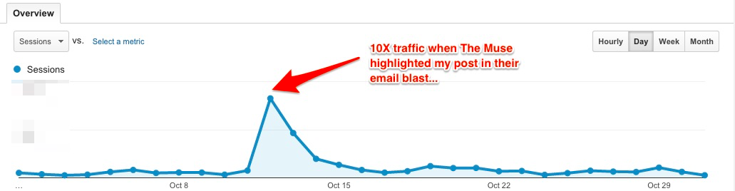 John Gannon traffic spike