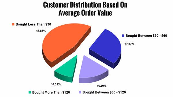 Customer distribution based on average order value