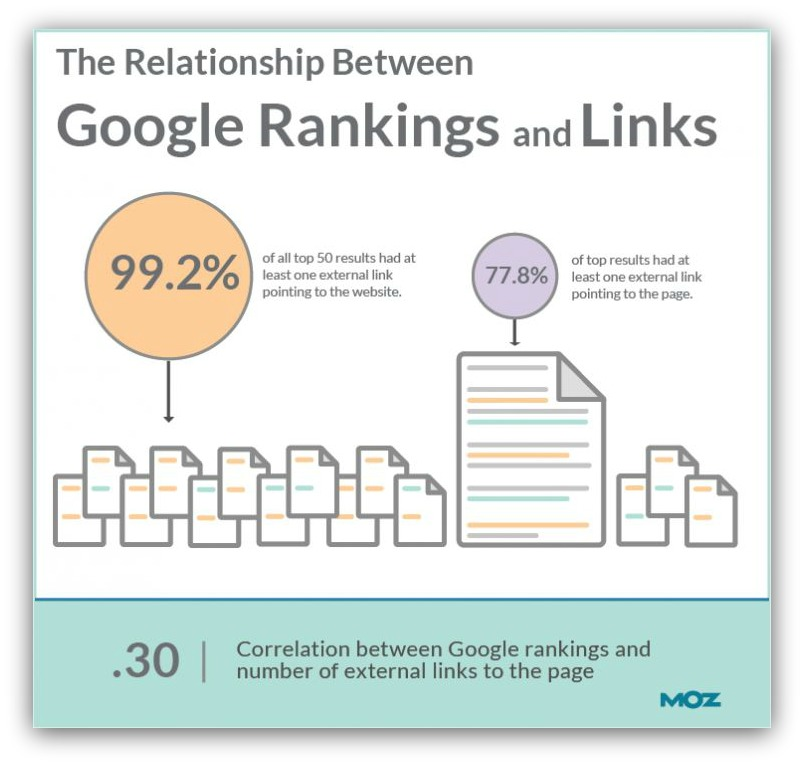 relationship between google rankings and links