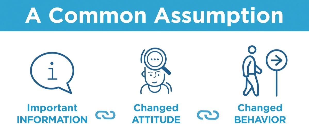Stanford psychologist BJ Fogg notes - A Common Assumption