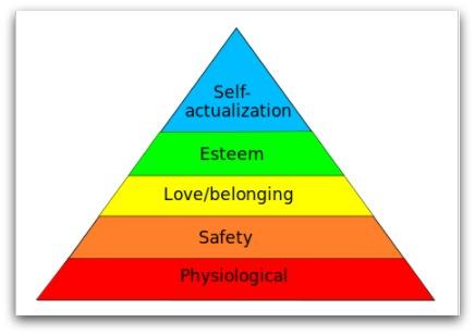 human needs pyramid