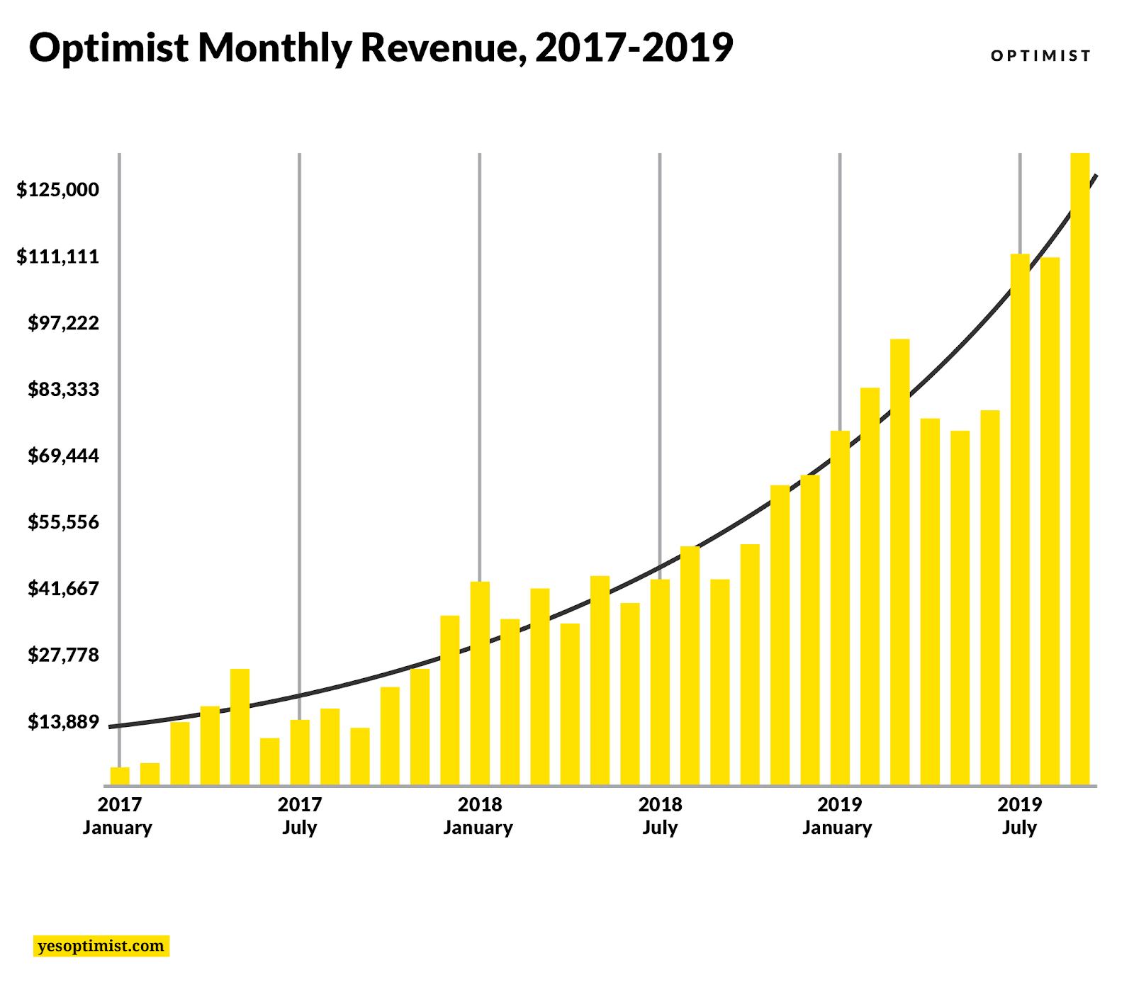 Optimist Monthly Revenue Chat, 2017-2019 by yesoptimist.com