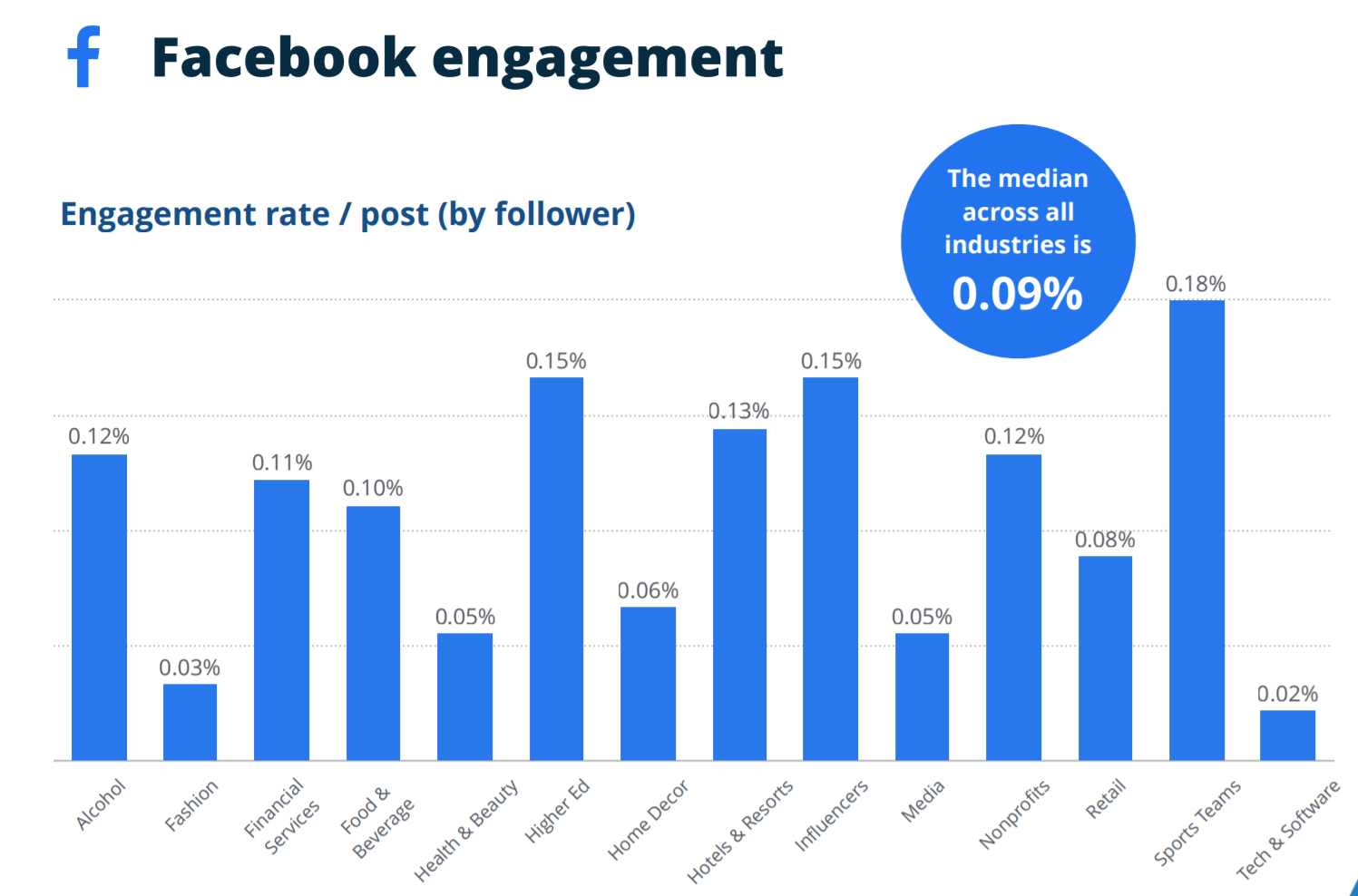 Engagement rate for a Facebook post