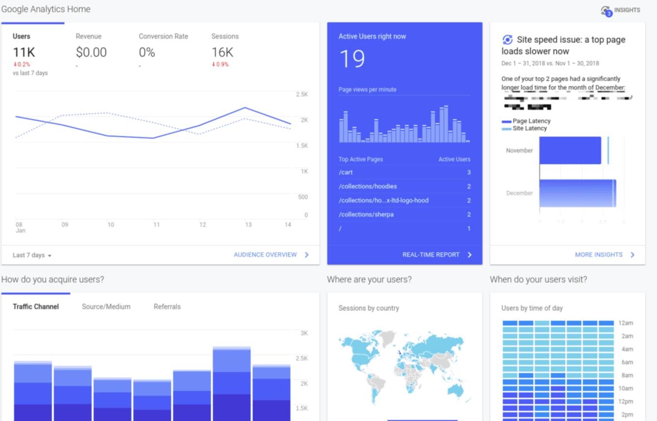 Screenshot showing Google Analytics dashboard