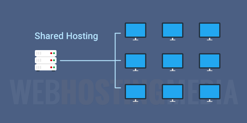 Picture showing what a shared hosting is