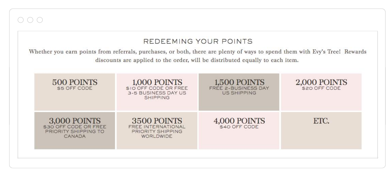 Screenshot showing a diagram for redeeming points