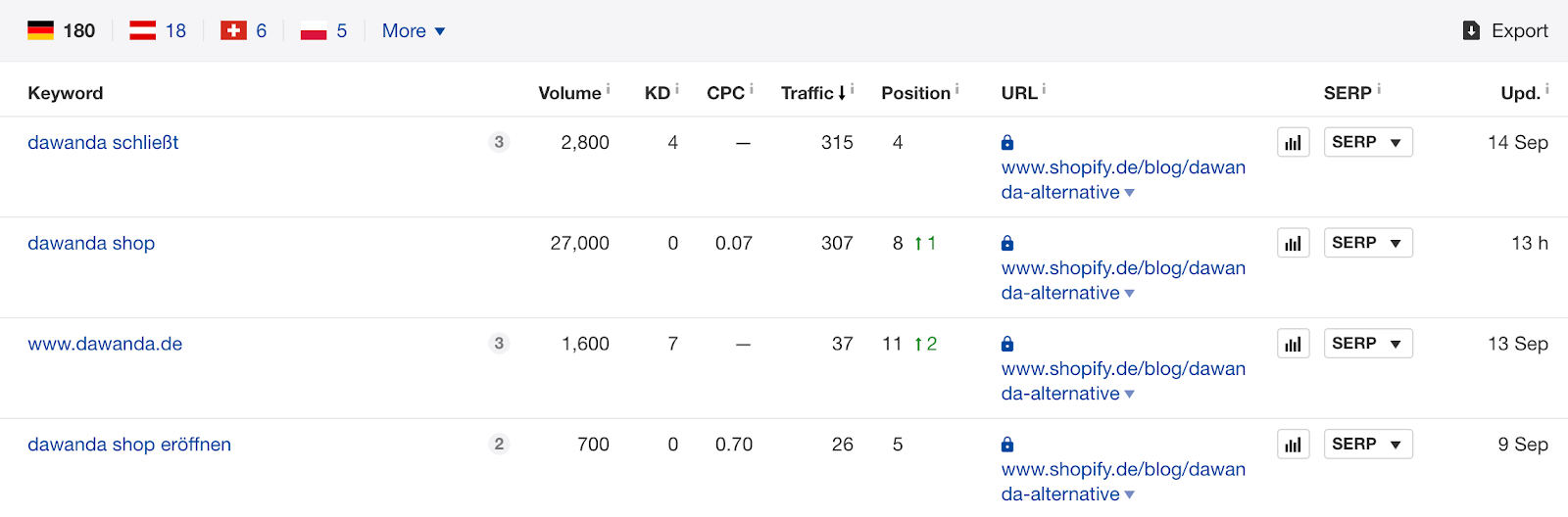 Global Marketing Strategy: Screenshot of keywords related to DaWanda ranked by the Shopify blog post