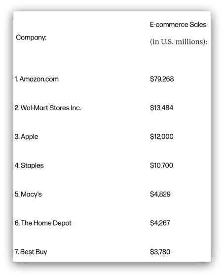 Ecommerce Sales Big Companies