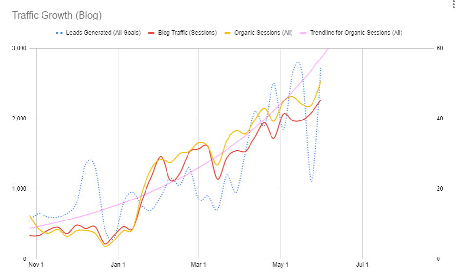 Optimist's blog traffic growth chat