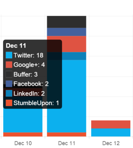 Screenshot showing social media traffic sources