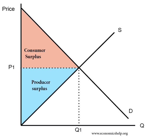 Picture of a graph showing surpluses