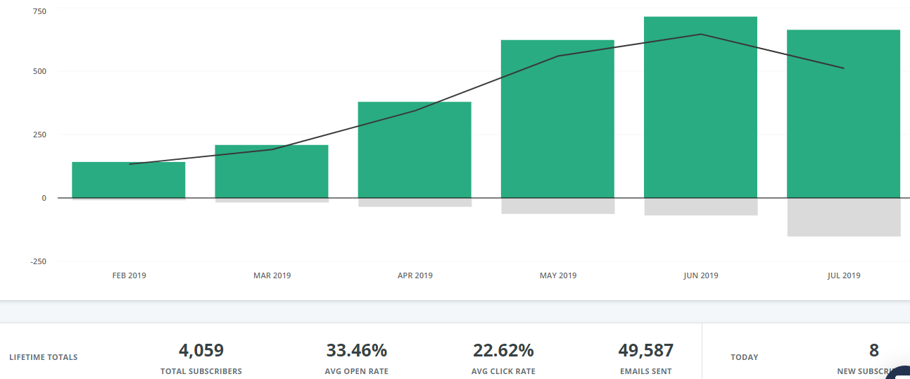 Screenshot of email list growth from content upgrades