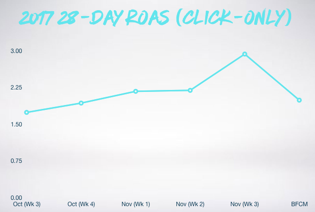 Graph showing 28 day ROAS