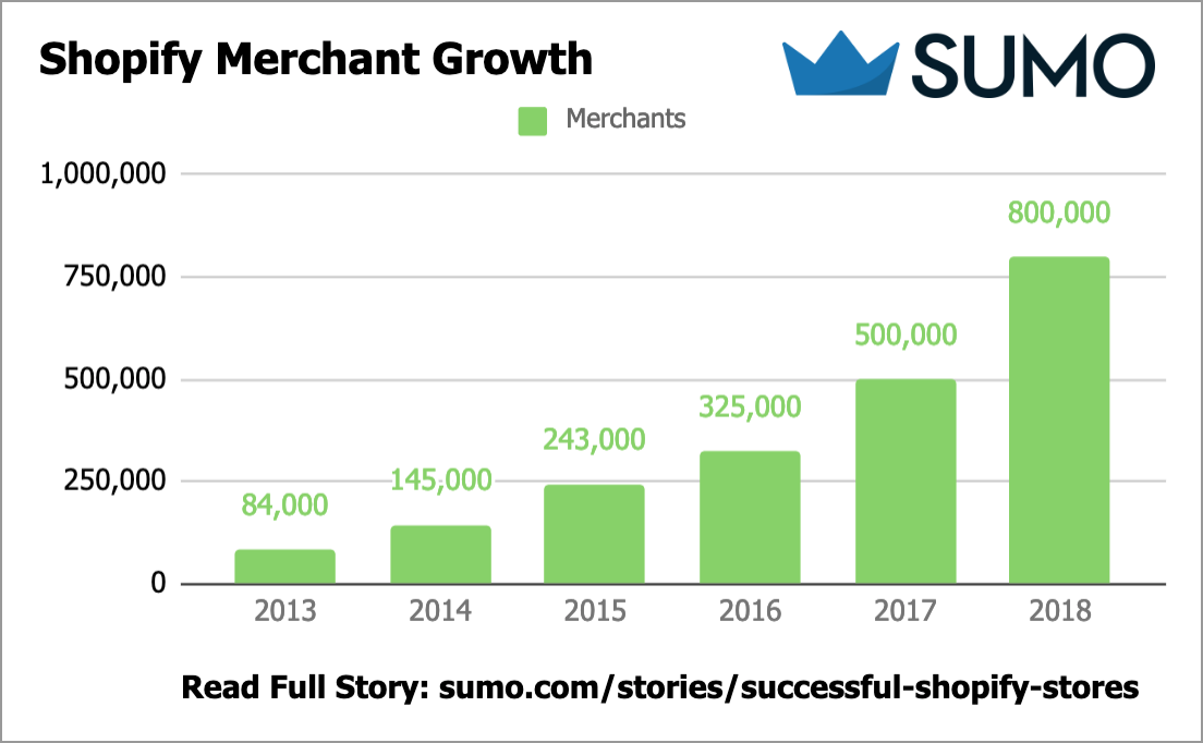 Graph showing Shopify merchant growth