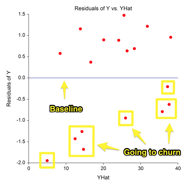 Screenshot showing a graph on yhat and residuals of y