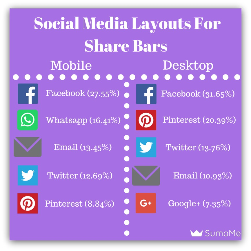 social media layouts for share bars