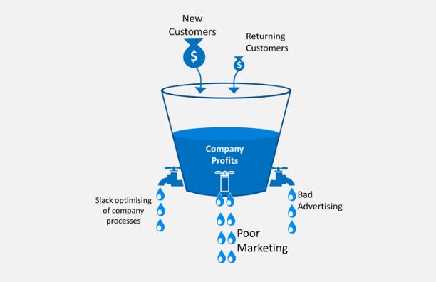 Leaky bucket in business