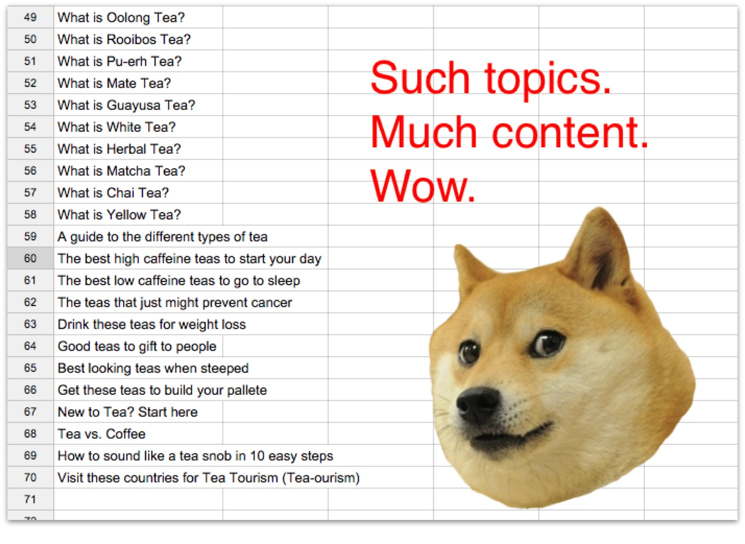 Screenshot showing a plethora of topics for content on a google spreadheet, along with doge