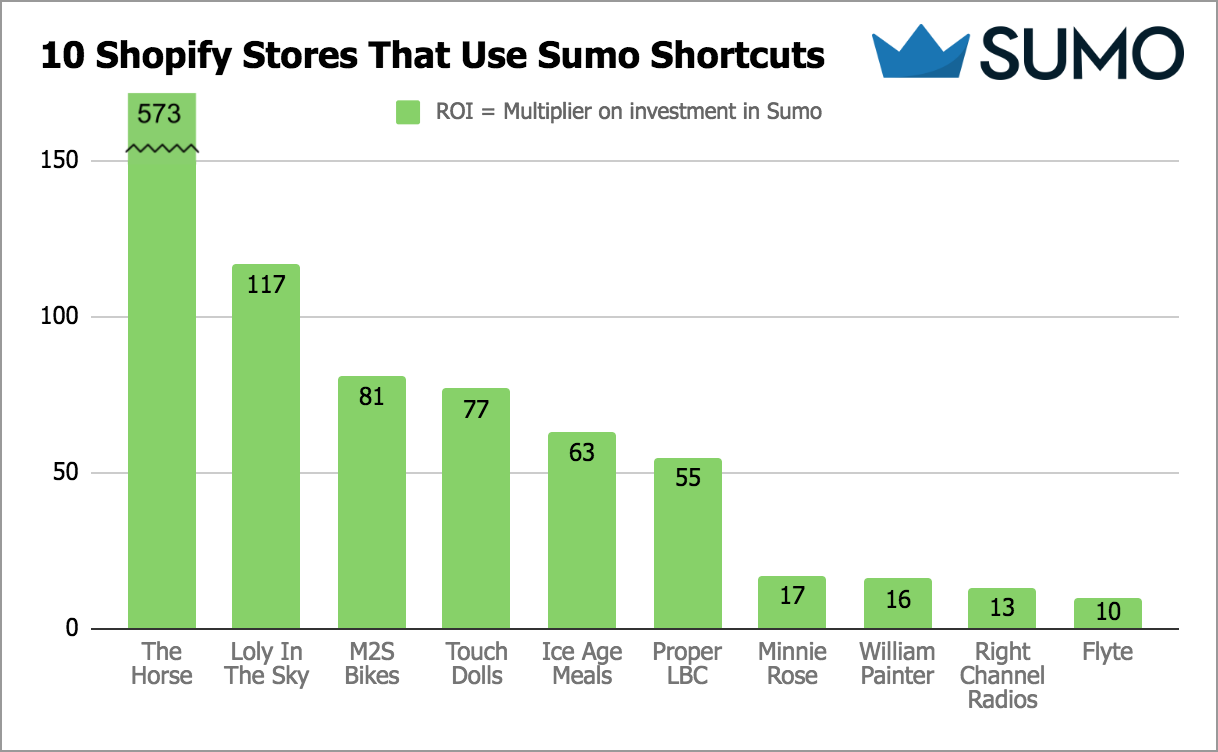 Graph showing top Shopify stores that use Sumo Shortcuts