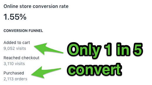 Screenshot showing conversion rates for an online store