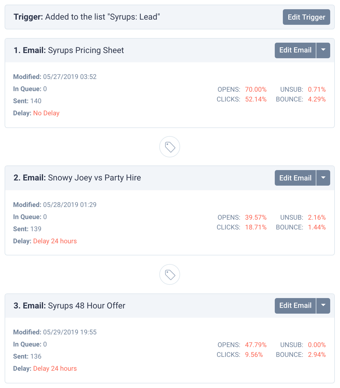 Screenshot of conversion rates for drip campaign emails by Snowy Joey