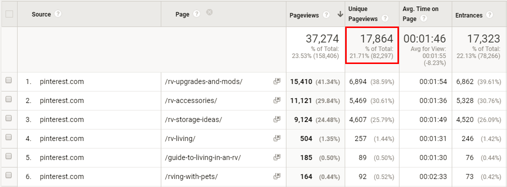 Screenshot showing google analytics data