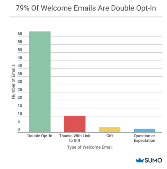 Graph showing the types of welcome emails sent by percentage