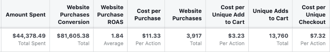 Screenshot showing Facebook ad results