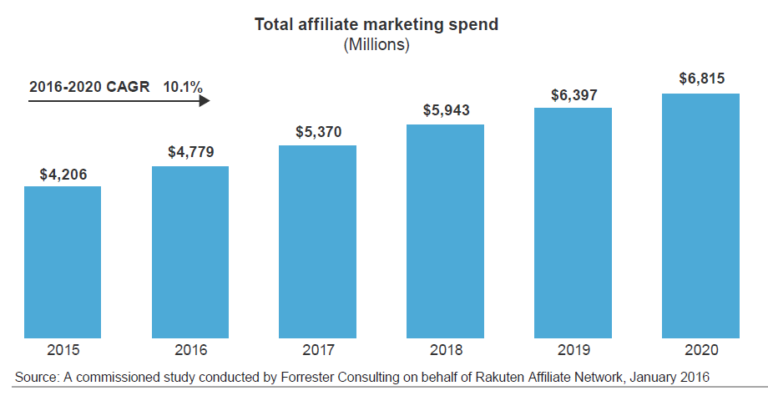 Graph showing affiliate marketing spend