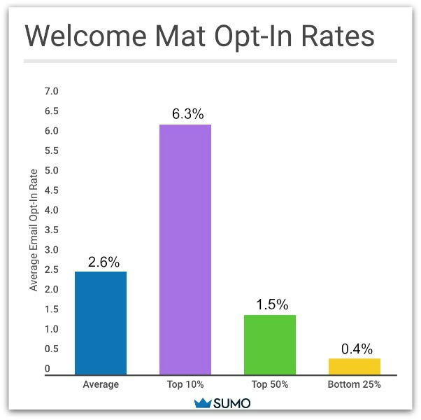 Graph showing welcome mat opt-in rates