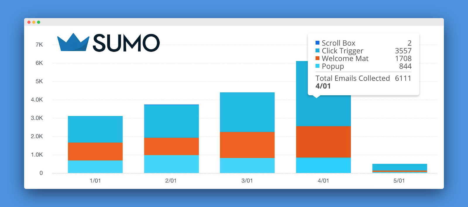 Screenshot of emails collected per month by Sumo
