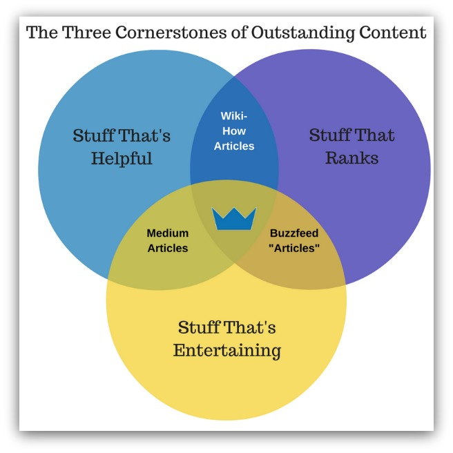Three cornerstones of writing content that matters