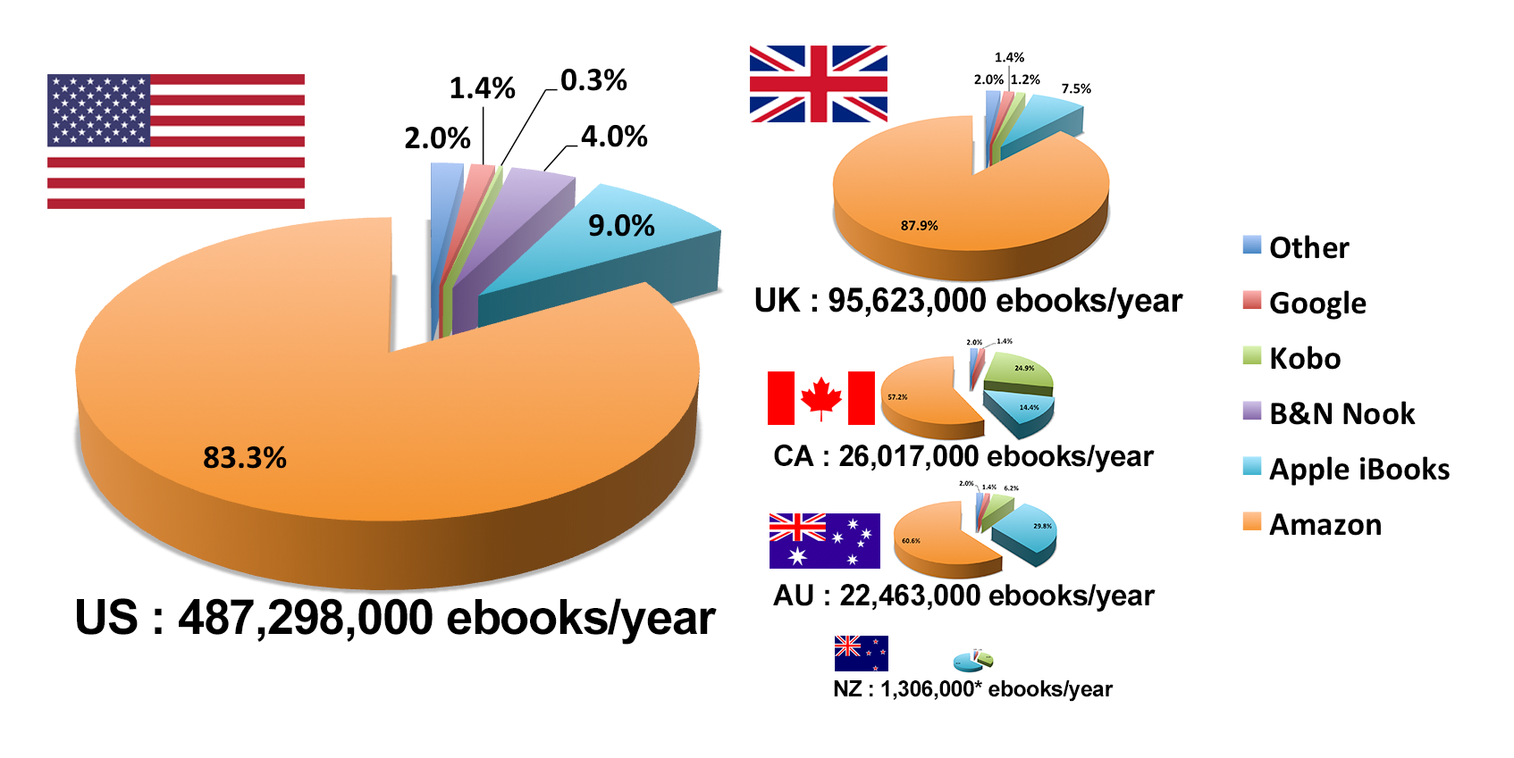 Screenshot showing a pie chart of ebooks sold by amazon every year
