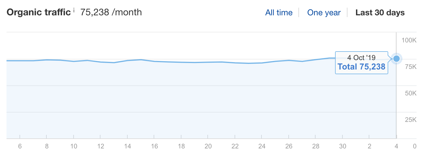 Screenshot of organic traffic of Beardbrand website