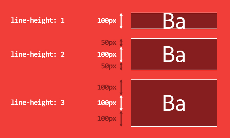 Screenshot of using CSS to set the line height to control vertical spacing between lines of text