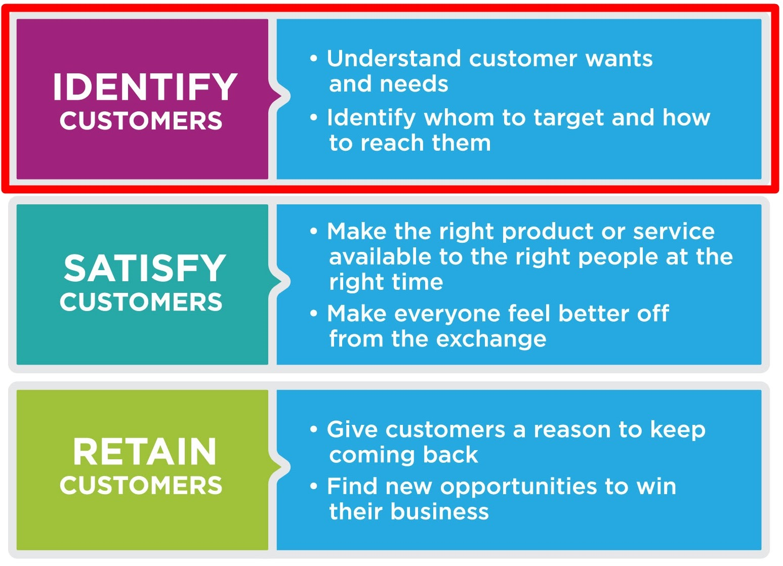 Three Role of Customers in Marketing - Identity, Satisfy, Retain