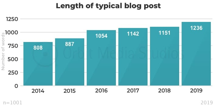Details - Length of typical blog post