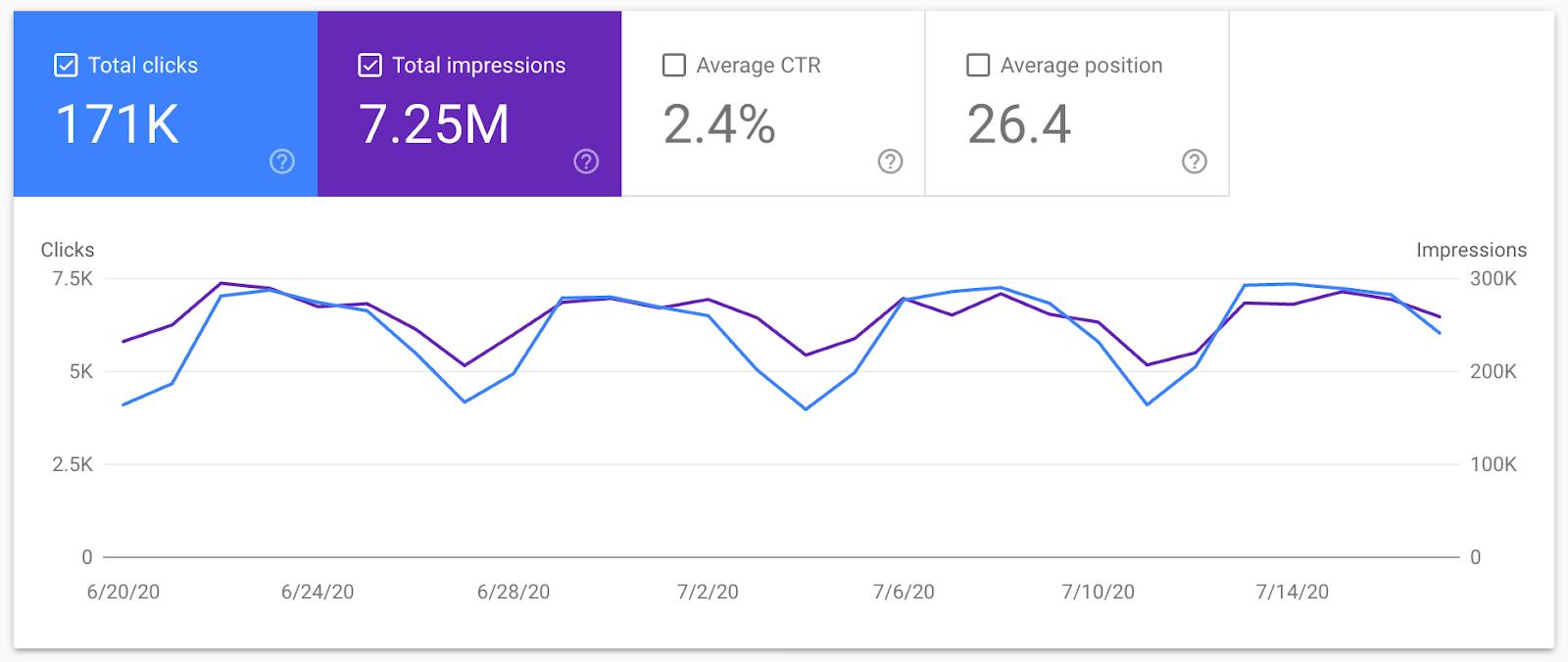 Sumo.com Search engines result