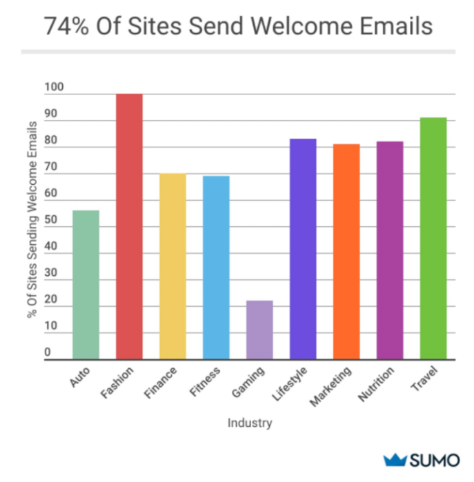 Bar graph showing the percentage of sites that send welcome emails for specific industries