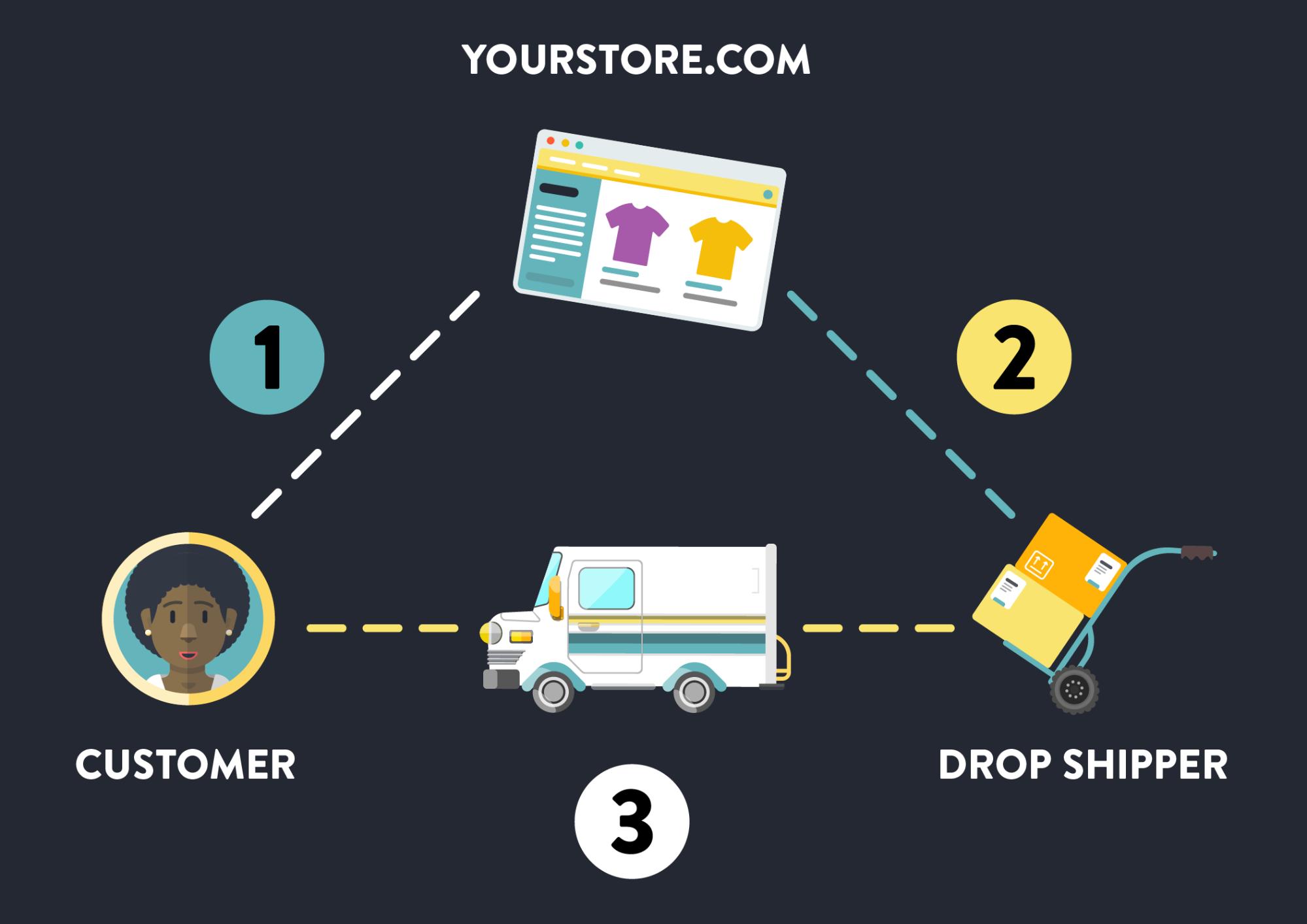 Screenshot showing a dropshipping store diagram