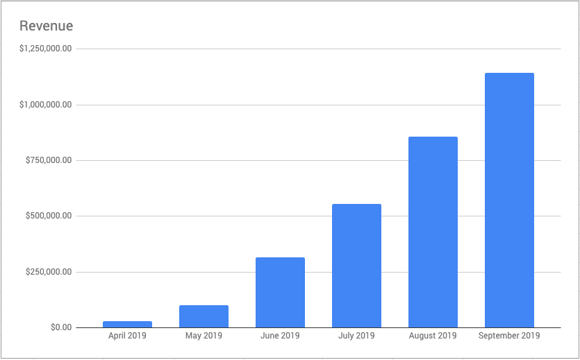 Screenshot of revenue generated in six months for Sumo customers using FAM