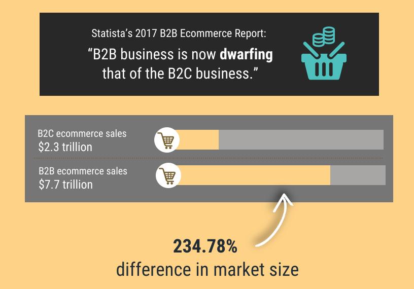 Screenshot showing eCommerce sales amounts by b2b/b2c