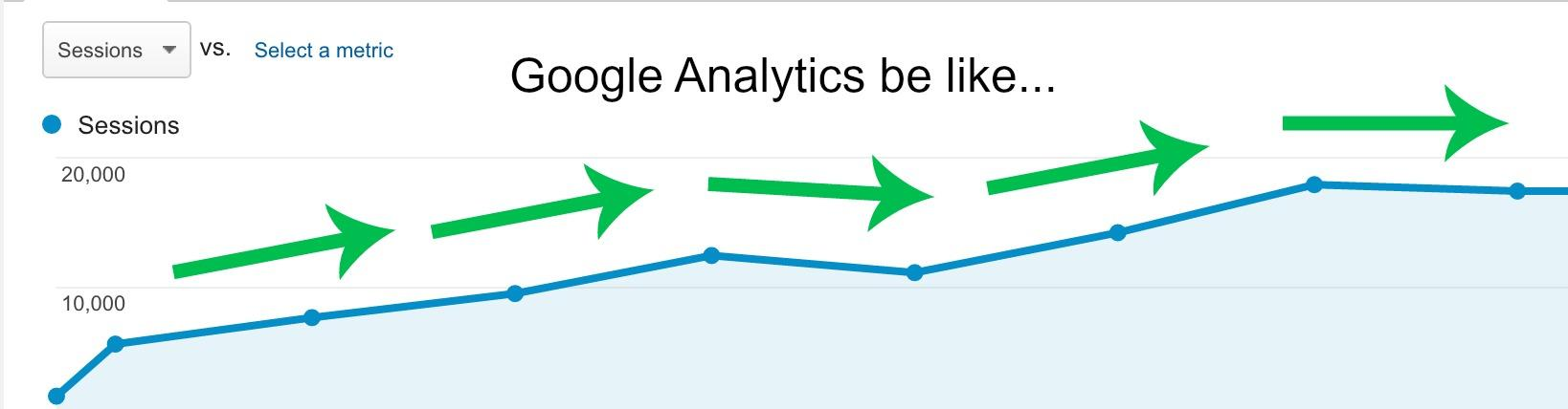 Screenshot showing Google Analytics displaying different results
