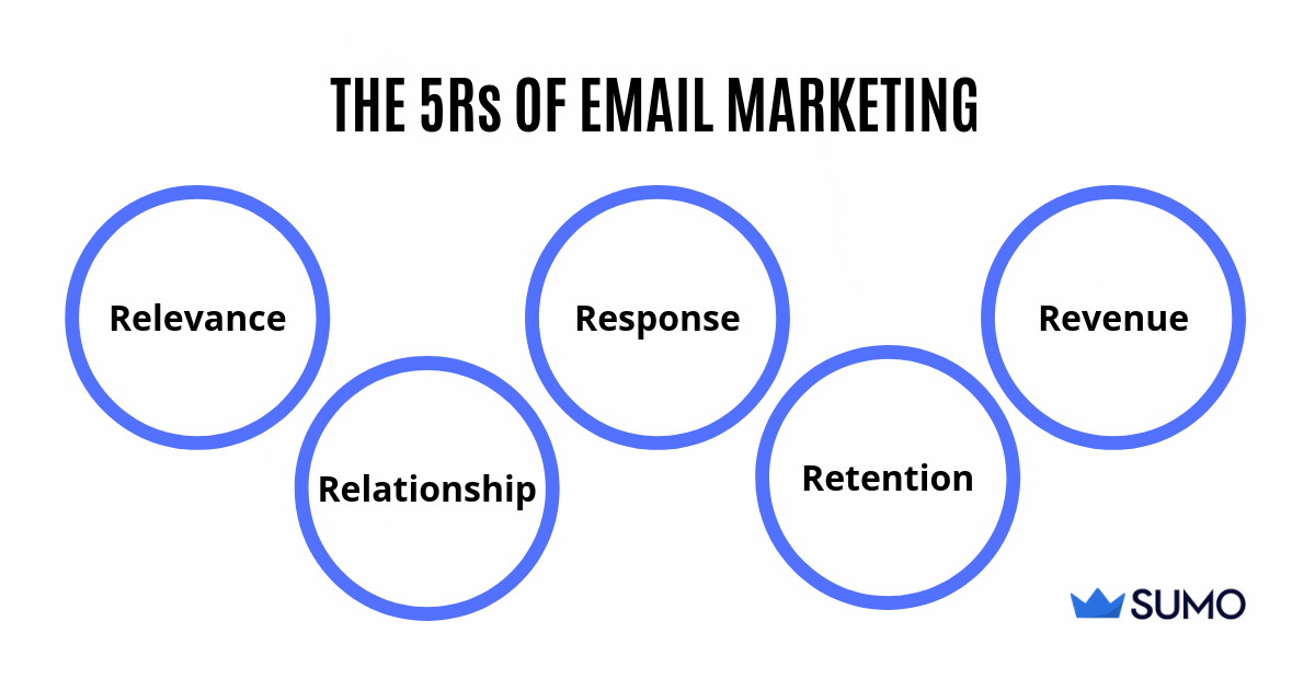 Screenshot of the 5Rs of email marketing