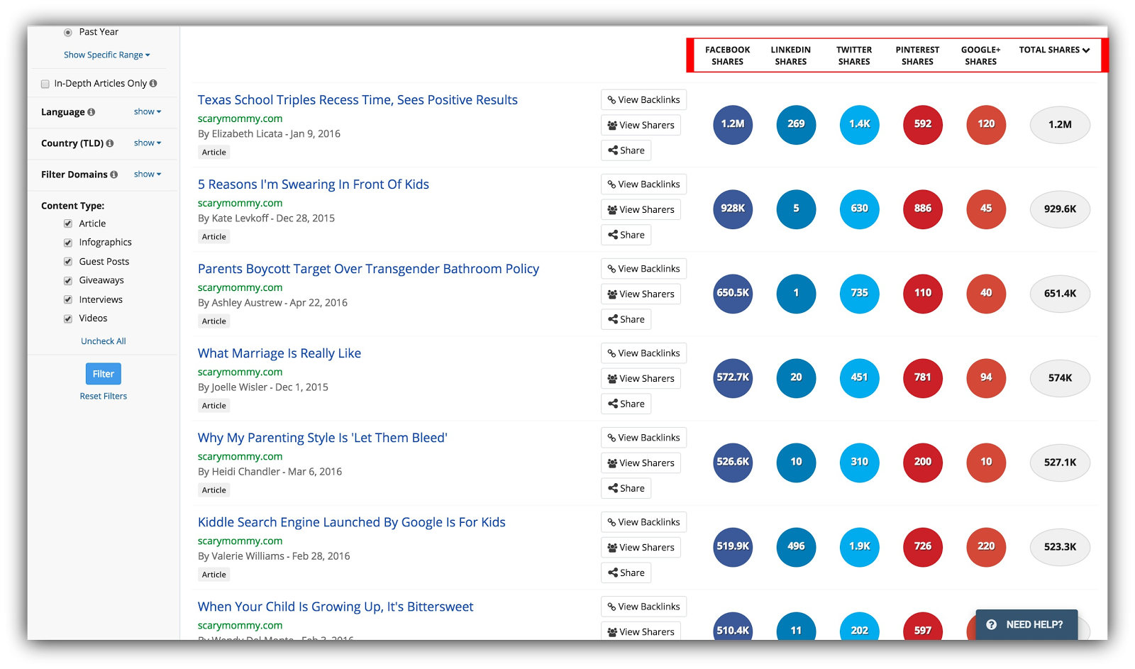 Screenshot showing BuzzSumo results
