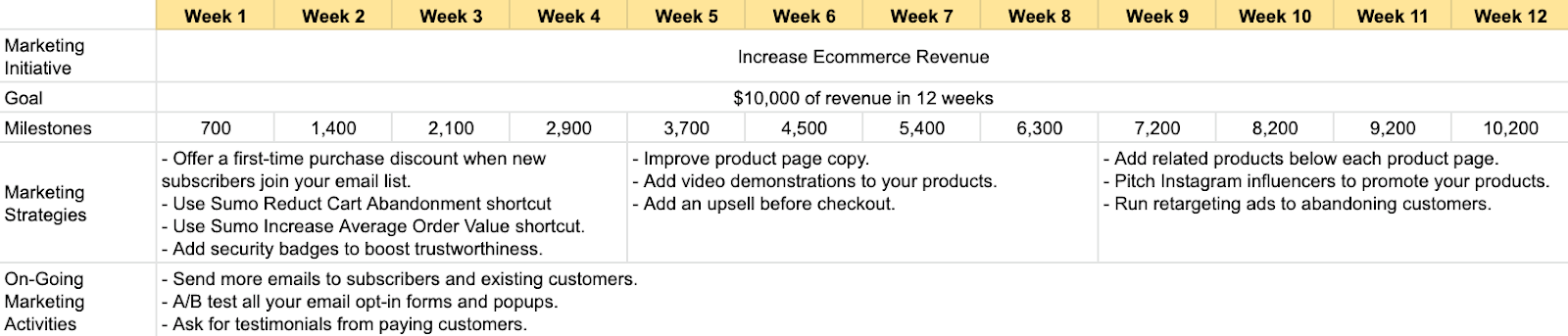 Screenshot showing increase ecommerce revenue marketing plan template