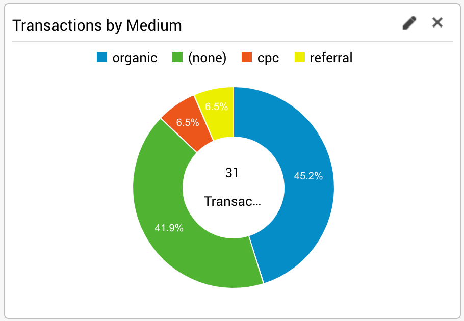 Screenshot of pie chart in Google Analytics