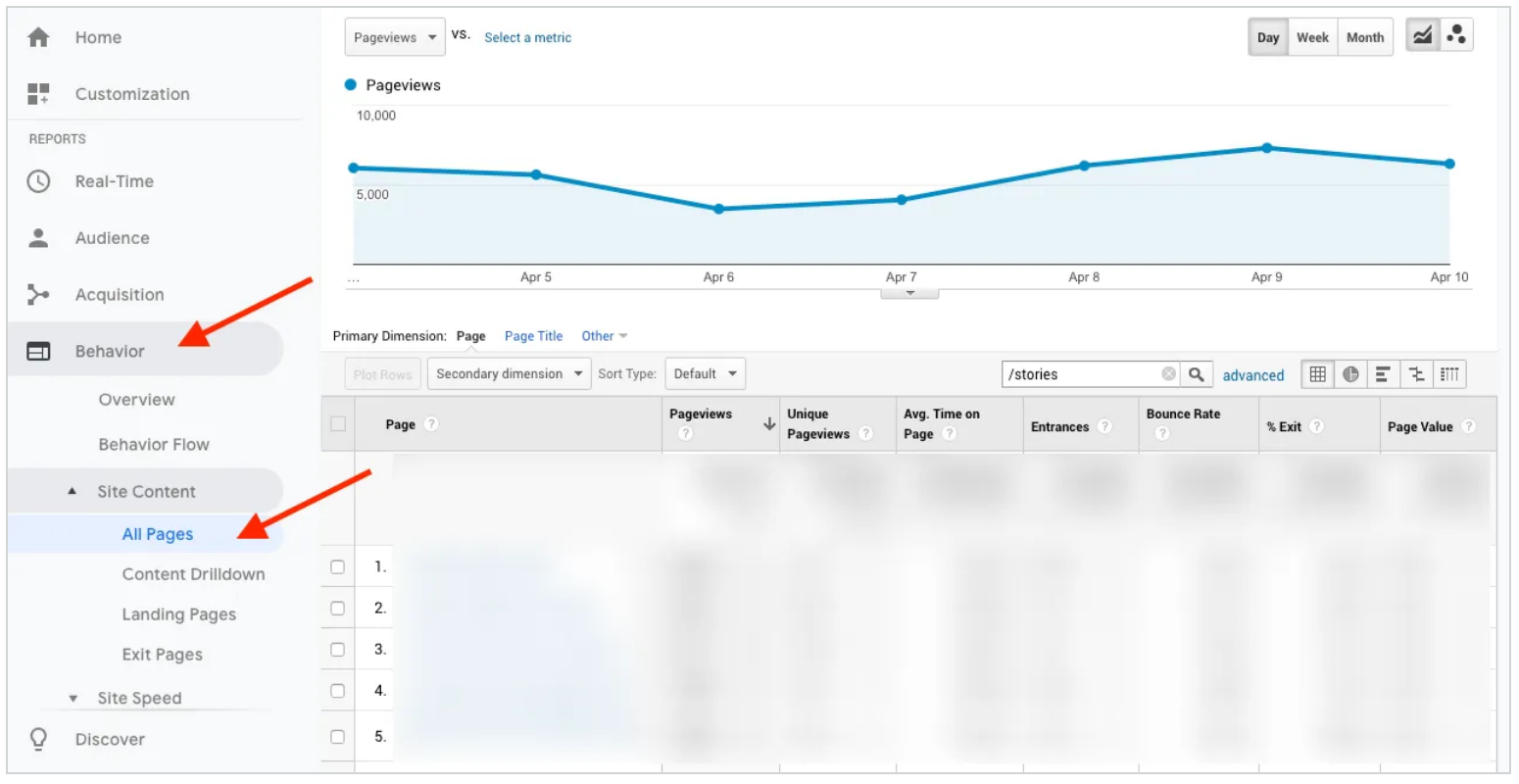 Google Analytics. Click Behavior > Site Content > All Pages